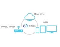 物聯網應用平台開發及代管-雲湧資訊 Cloud-Bridging