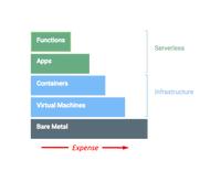 無伺服器架構設計-雲湧資訊 Cloud-Bridging