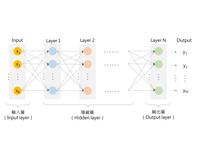 人工智慧與機器學習-雲湧資訊 Cloud-Bridging
