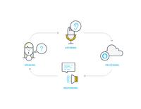 Voice UI 設計-雲湧資訊 Cloud-Bridging